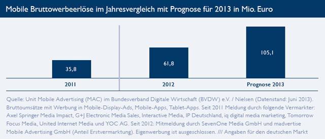 Mobile Werbung boomt